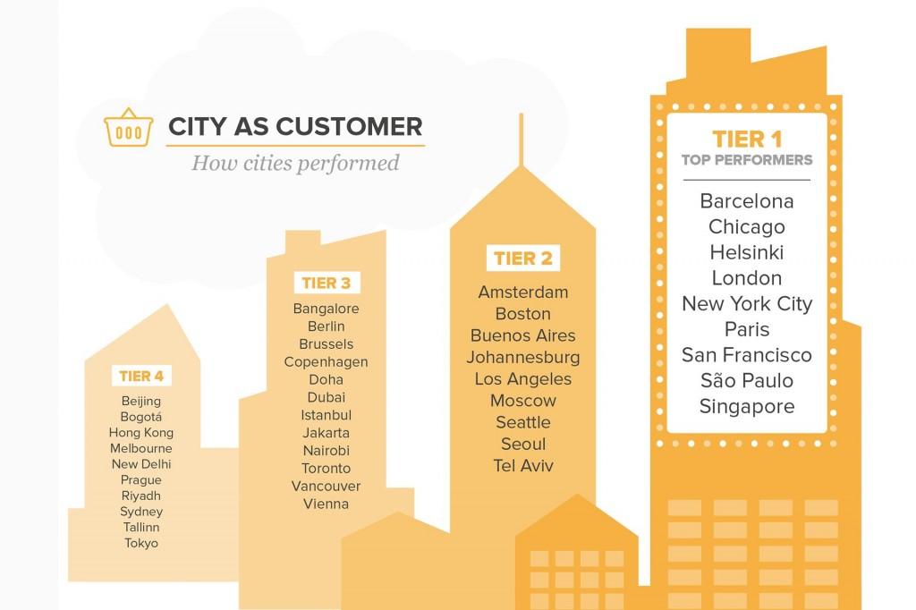 cities-3