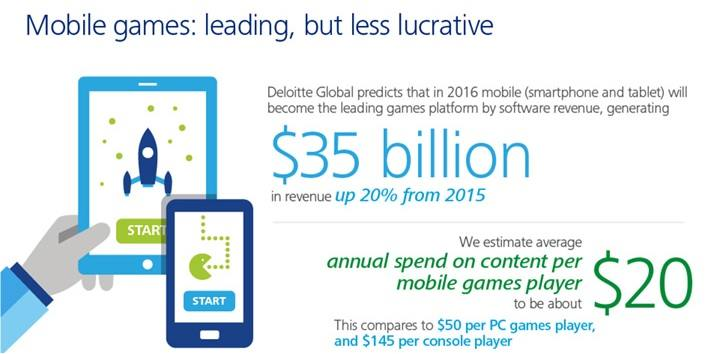 Mobile games- Leading, but less lucrative