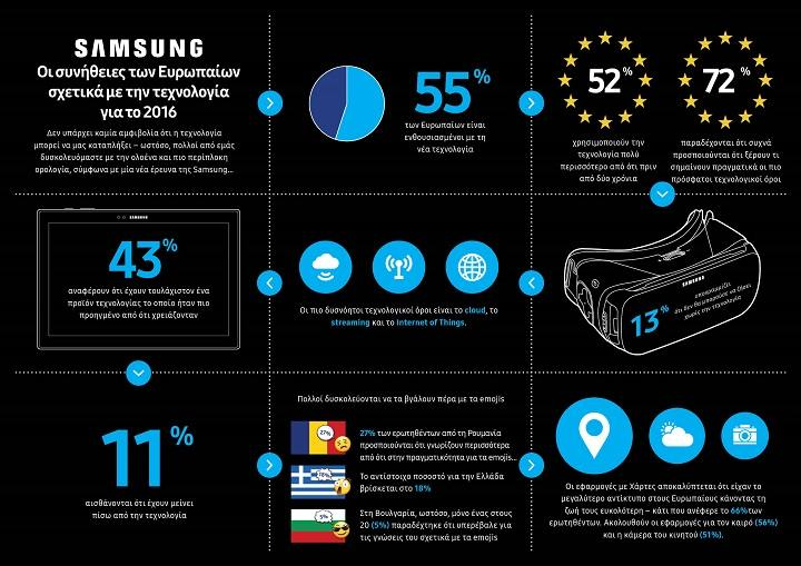 Samsung Infographic