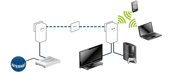 streaming scenario dLAN-1200+-WiFi-ac
