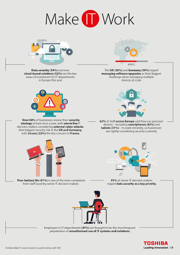 it trends infographic