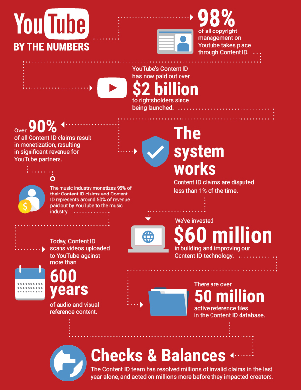YT_Mailer_Infographic_Red