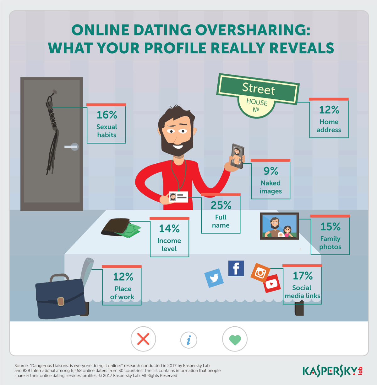 κοινωνική dating ιστοσελίδες δωρεάν