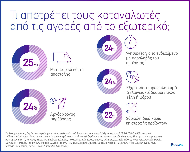 Οι μισοί διεθνείς online shoppers κάνουν αγορές από το εξωτερικό ... ede52558a02