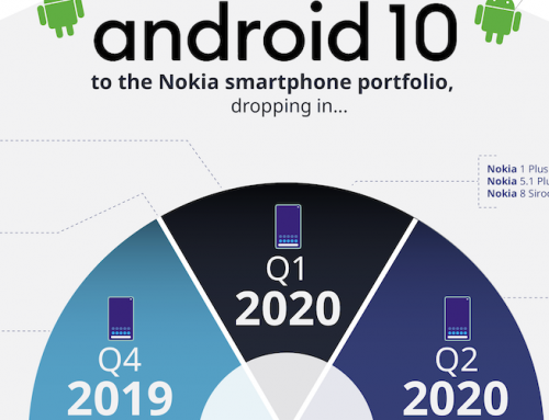 To Android 10 έρχεται σύντομα στην οικογένεια smartphones της Nokia