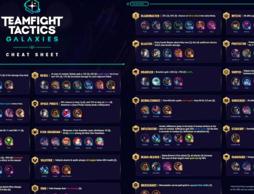 H RIOT Games παρουσιάζει τo Teamfight Tactics (TFT) σε mobile έκδοση