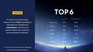 Η realme για πρώτη φορά ανάμεσα στις Top 6 μάρκες smartphone παγκοσμίως